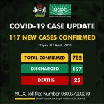 BREAKING: Nigeria Records 117 New COVID-19 Cases, Total Infections Now 782