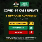 BREAKING: Nigeria Records Five New Cases Of COVID-19, Total Now 214