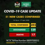 BREAKING: Nigeria Records 51 New COVID-19 Cases, Total Now 493