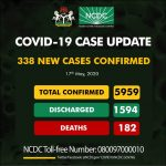 Nigeria Records 338 New COVID-19 Cases, Total Hits 5959