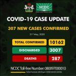 BREAKING: COVID-19 Cases In Nigeria Exceeds 10,000, See Breakdown