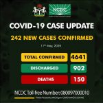 JUST IN: NCDC Announces 242 Fresh COVID-19 Cases, 10 Deaths