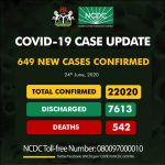 BREAKING: NCDC Announces 649 Cases Of COVID-19 In Nigeria, 250 In Lagos