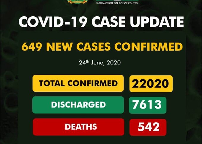 BREAKING: NCDC Announces 649 Cases Of COVID-19 In Nigeria, 250 In Lagos