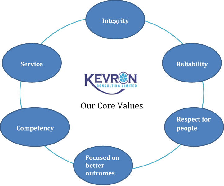 Kevron Consulting