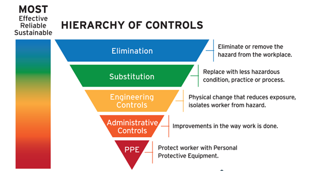 Ways to eliminate hazard associated with the road safety department